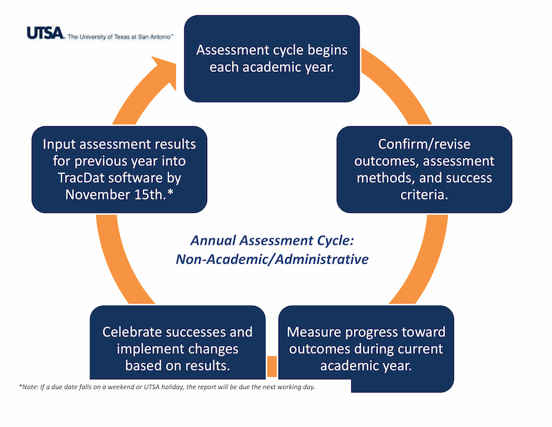 Administrative Units Assessment Cycle Academic Affairs Utsa University Of Texas At San Antonio • designing a test and developing test specifications; administrative units assessment cycle